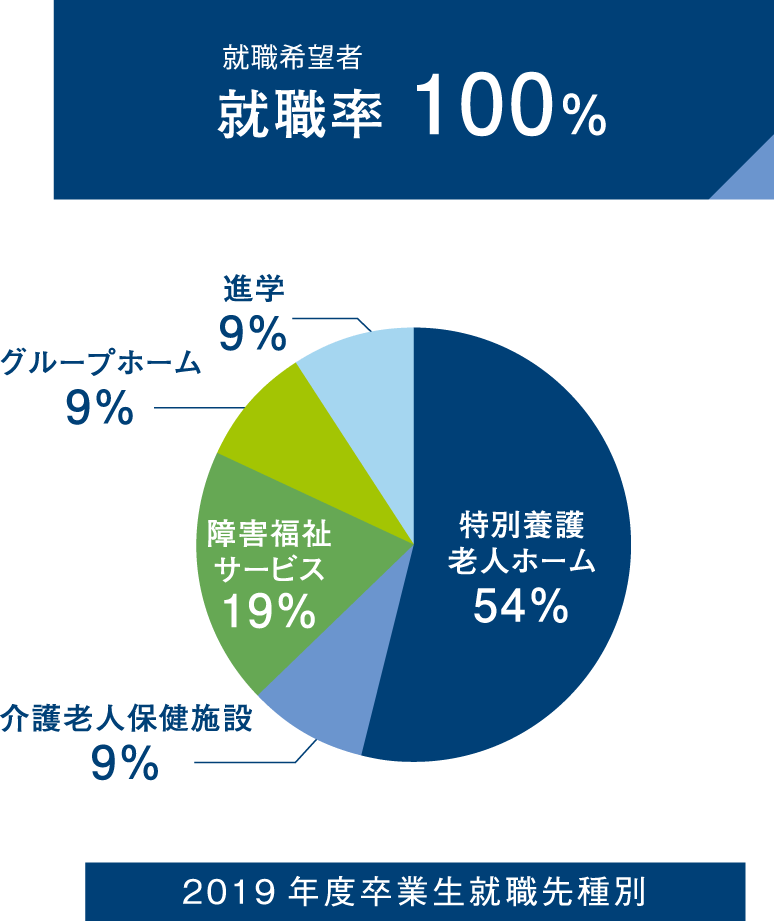 就職希望者就職率 100% 2019年度卒業生就職先種別の円グラフ