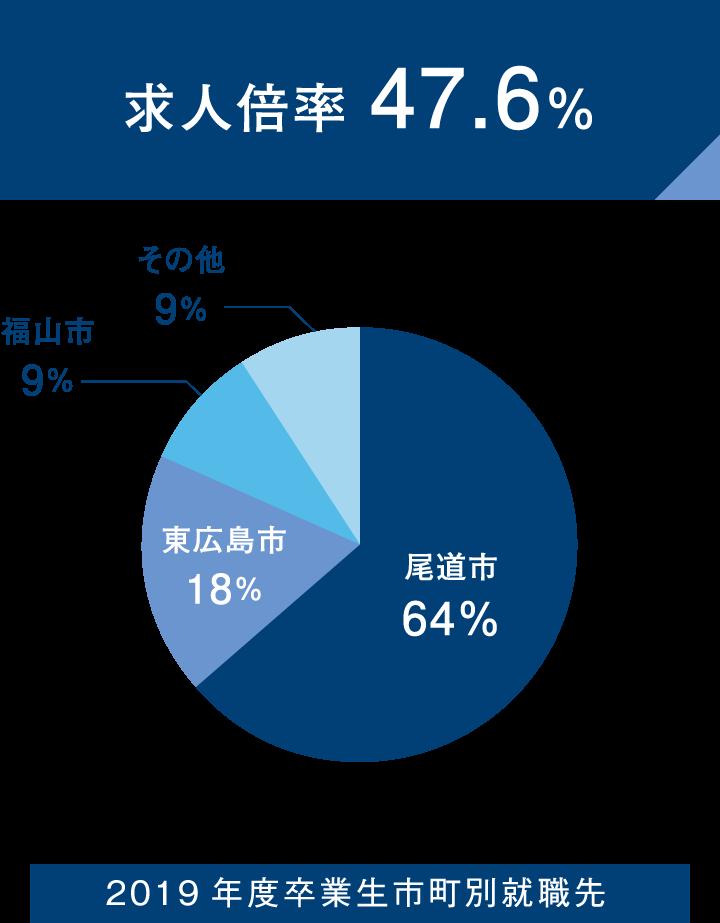 求人倍率 47.6% 2019年度卒業生市町別就職先の円グラフ